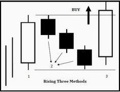 The Most Profitable Candle Patterns ~ Forex System Indicators #forextrading