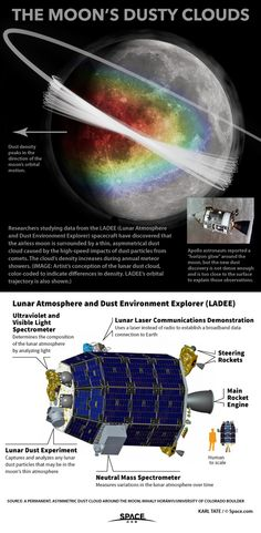Dust Cloud Around the Moon Explained. Source: space.com