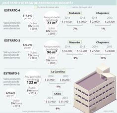 Precios de arrendamientos en el estrato 5 fueron los que más aumentaron en 2014