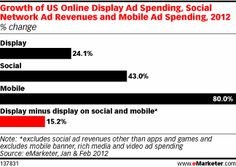 Growth of US online display ad spending, social network ad revenues and mobile ad spending, 2012.