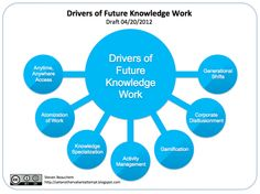 the future of knowledge work and the return of task specialization Knowledge Management, Chart, Activities, Future, Future Tense