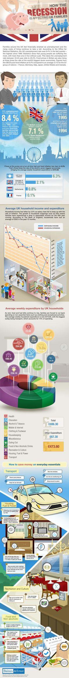 UK Recession Infographic