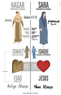 BibliArt | A Palavra Ilustrada: As 2 Alianças ( Sara e Hagar )