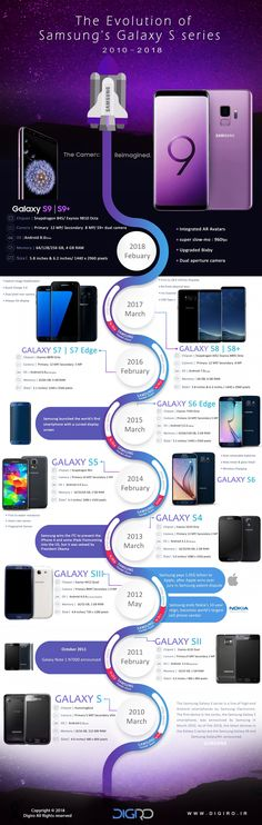 Infographic: Evolution of the Samsung Galaxy S Series, From Galaxy S to - دیجی رو Samsung Galaxy S Series, Samsung Galaxy Note 8, Galaxy S7, Mobile Technology, Technology Gadgets, Smartphone Deals, Cell Phones For Sale, Latest Phones, New Gadgets