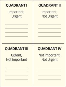 Stephen Covey's matrix of apparent urgency and ultimate importance