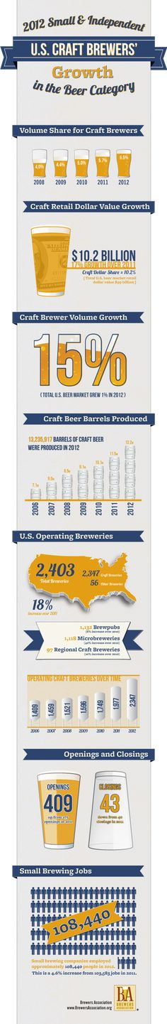 Craft dollar share of the total U.S. beer market reached 10.2 percent in 2012, as retail dollar value from craft brewers was estimated at $10.2 billion, up from $8.7 billion in 2011.