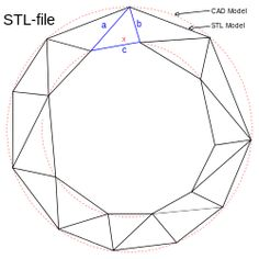 STL (file format) - Wikipedia, the free encyclopedia