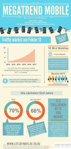 Mobiles Internet: The next big thing   Zahlen und Fakten