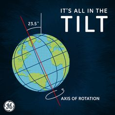 """""""Think winter happens because the Earth is farthest from the sun? Think again. It's actually closest in January! It has to do with the tilt of the Earth's axis."""