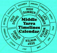Middle Yarra calendar, incorporating European and indigenous (Wurundjeri) seasons (in and around Melbourne, Australia)
