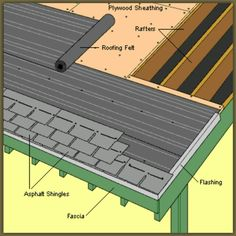 Do you want to know how Tegola shingles roofing system? This is the photo for your better understanding.