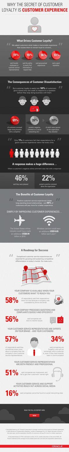 Главный секрет лояльности, по мнению Oracle, заключается в правильном формировании у них опыта взаимодействия с компаниями.