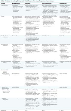 Appropriate Antibiotic Use for Acute Respiratory Tract Infection in Adults: Advice for High-Value Care From the American College of Physicians and the Centers for Disease Control and PreventionAppropriate Antibiotic Use for Acute Respiratory Tract Infection in Adults   Annals of Internal Medicine
