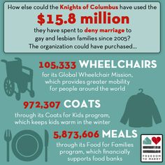The Catholic organization Knights of Columbus has spent $ 15.8 million to deny marriage rights to lesbians and gays since 2005. How else could that money have been spent? Why Christianity is full of hypocrisy.