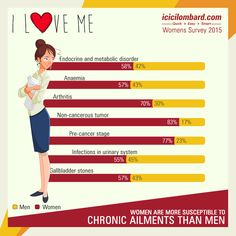 """""""#Women are more prone to chronic ailments than men"""" says the #survey conducted by ICICI Lombard"""