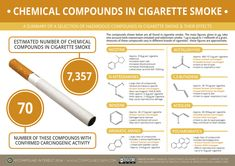 The Chemicals in Cigarette Smoke & Their Effects. Cigarette smoke contains a huge number and range of organic compounds. Estimates in the past few years state that there are almost 7360 different compounds present, and it is likely that this number could still increase. Of this massive number of compounds, 70 have confirmed carcinogenic activity in humans, and many more are suspected carcinogens.