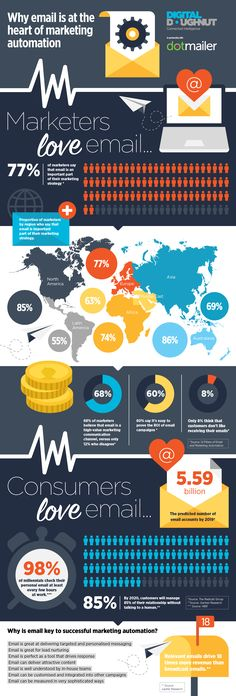 Infographic: Why email is at the heart of marketing automation | dotmailer