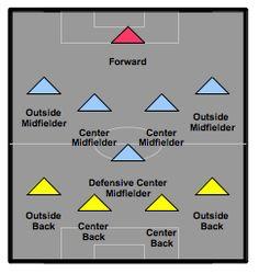 4-5-1, soccer formations, soccer tactics, formation based soccer training, soccer training tips