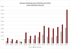 20150106 Statistiken_IBDV_Mai15