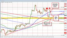 Sellers pushing back lower The 100 day MA is being tested in the EURUSD at 1.1751 (trading a little below now).  Earlier in the Asian session, the level was broken and key support at 1.16716-24 was tested (see earlier post) We are back below as bears taking more c...