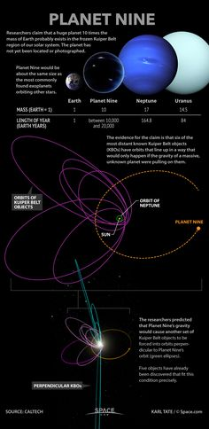 'Planet Nine': Facts About the Mysterious Solar System World (Infographic) By Karl Tate, Infographics Artist : Researchers say an anomaly in the orbits of distant Kuiper Belt objects points to the existence of an unknown planet orbiting the sun.