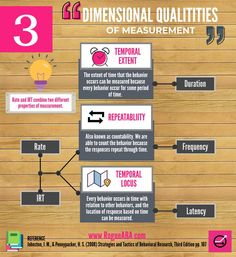 Dimensional Qualities of Measurement graphic to help you study for the BCBA exam!