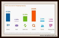 As redes sociais são boas ferramentas para vendas?  #MarketingDigital #RedesSociais #Ecommerce