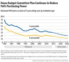 House Budget Committee Plan Continues to Reduce Pell's Purchasing Power  Source: The Institute for College Access and Success / College Board / United States Department of Education