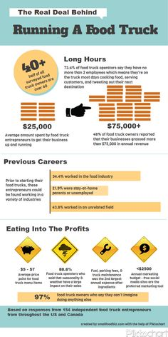 The Real Deal Behind Running A FoodTruck Infographic via smallfoodbiz.com