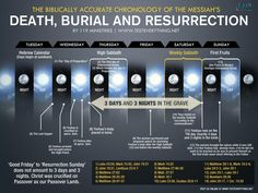 The biblically accurate chronology of the Messiah's Death, burial and resurrection by 119 Ministries