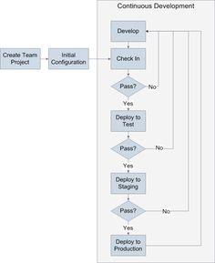 Luca Morelli - Gestione del ciclo di vita dell'applicazione: dallo sviluppo al passaggio in produzione