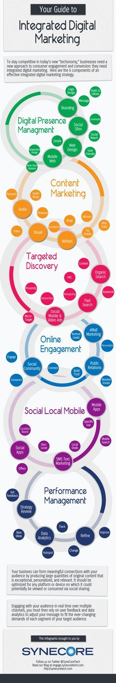 An Integrated Approach to Digital Marketing