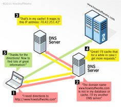 How domain name servers work: When you enter a URL into your Web browser, your DNS server uses its resources to resolve the name into the IP address for the appropriate Web server.