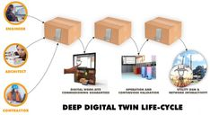Transforming Automation User Experience with Deep Digital Twins Work Site, Smart City, User Experience, Life Cycles, Connection, October, Digital, Building, Construction