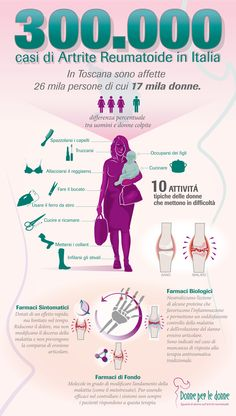 """Infographic project and logo """"Donne per le donne"""". For Edelman / Roche - 2013 by Pensabene Design #infographic #pensabenedesign, #infographicdesign"""