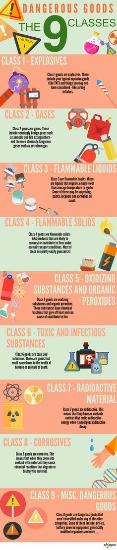 Dangerous Goods To Import