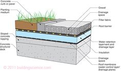 Green Roof - barrier.  I would love to retrofit this on my existing home, but alas we lack the funds.  Green roofs tend to stay commercial here in the US.
