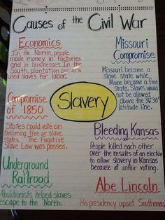 Causes of the Civil War anchor chart 5th grade: