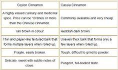 CEYLON CINNAMON | article on real Ceylon Cinnamon vs. the more common Cassia Cinnamon ...