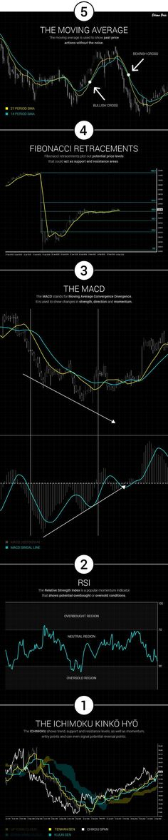 Top 5 Technical Indicators for Forex Traders. Technical indicators help traders better understand the market and make educated decisions. Here, we go over the top 5 indicators every trader should know.