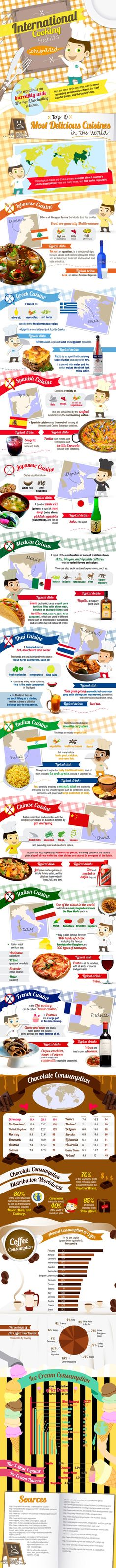 International Cooking Habits Compared #Infographic