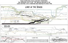 xkcd Movie Narrative Charts Poster  http://xkcd.com/657/