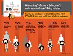 Uncomfortable Men's underwear: Whether they're boxers or briefs, men's underwear needs aren't being satisfied. of US men feel uncomfortable while the half prefer acting as neonate according to this survey. Men's Underwear, Underwear Pattern, Men's Undies, Underwear Brands, Fabric Wallet, Men's Briefs, Us Man, Mature Men, Moda Masculina