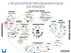 Panorama - mapping de l'écosystème programmatique Français