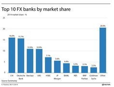 Top 10 FX banks by market share