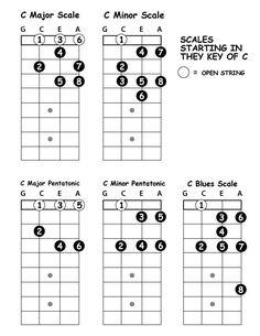 Beginner ukulele dump - Imgur