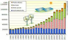 german renewable electricity generation chart