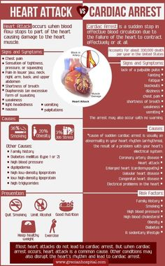 "Page A lot of people, even health care professionals, tend to use the terms ""cardiac arrest"" & ""heat attack"" interchangeably. However having a cardiac arrest and having a heart are two… Medical Student, Medical Assistant, Cardiac Nursing, Surgical Nursing, Pharmacology Nursing, Open Heart Surgery, Bulletins, Natural Health Remedies, High Blood Pressure"