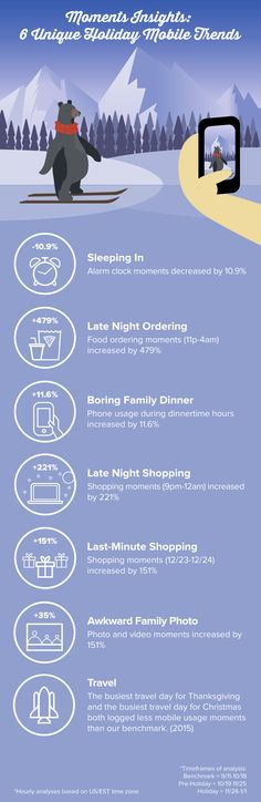 More and more consumers are living on and through and with their phones, so mobile usage trends during the holiday season are important. We analyzed the mobile use of users across our network and d… Infographics, Insight, In This Moment, Trends, Unique, Holiday, Vacations, Infographic, Holidays
