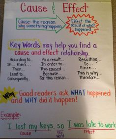 Cause and Effect Anchor Chart 4th Grade Ela, Third Grade Reading, Second Grade, Writing Skills, Reading Skills, Reading Lessons, Teaching Writing, Reading Intervention, Guided Reading